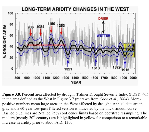 Aridity in West since 800