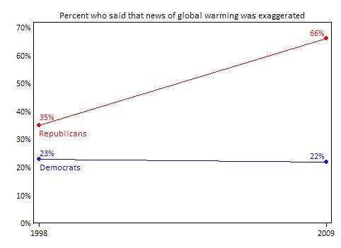 Blog_Dem_Rep_Global_Warming