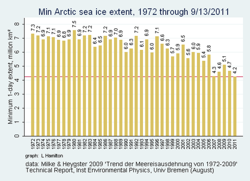 Sea_ice_UBN_min_to_date