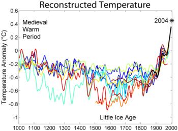 1000_Year_Temperature_Comparison