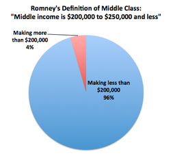 Romneysmiddleclass