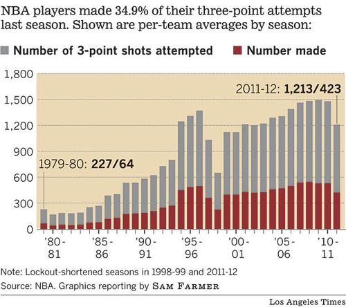 La-sp-nba-three-point-shot-g