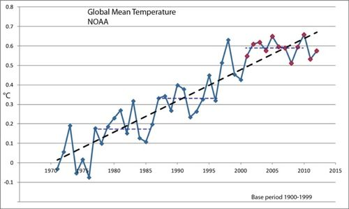 Globalmeantemperature