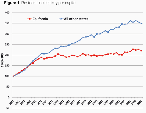 California-electricity-use-per-capita