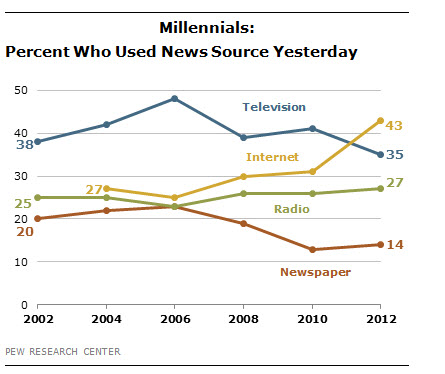 Millenials-percent-who-used