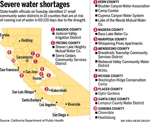 CAstatewatershortages
