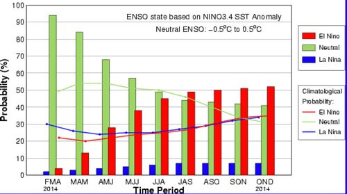 Enso_outlook_CPC_march6