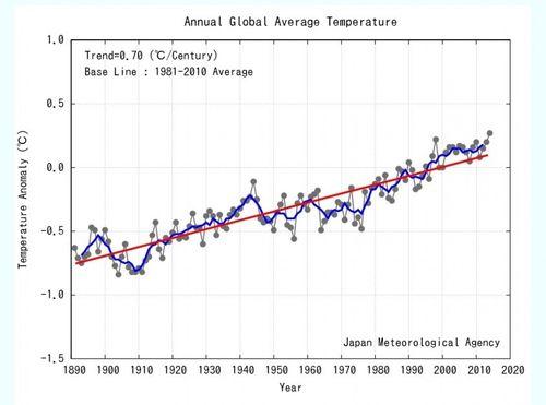 GlobaltemperatureJMA