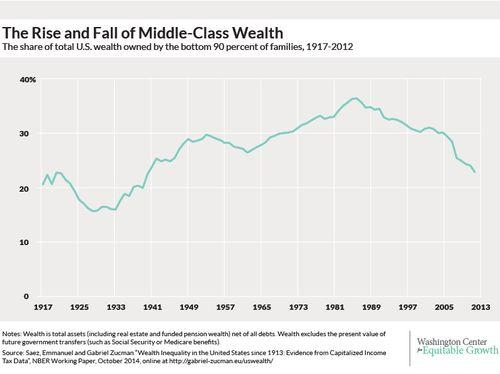 Incomeinequalityriseandfallofmiddleclass